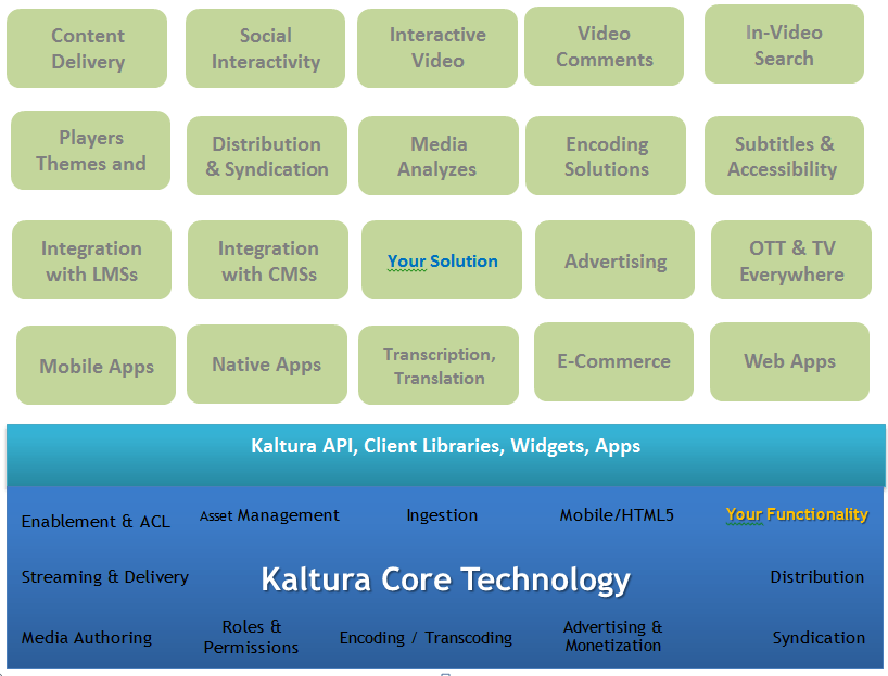 Kaltura Exchange Overview