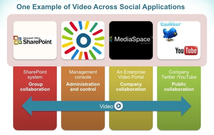 Social Enterprise - Video Solutions In The Enterprise