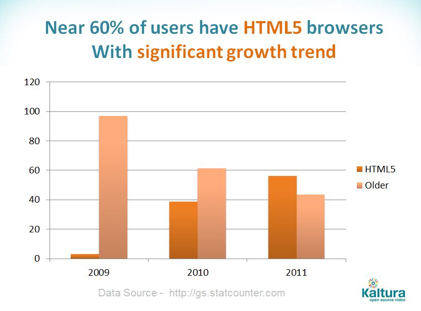 Near 60% of users have HTML5 browsers with significant growth trend