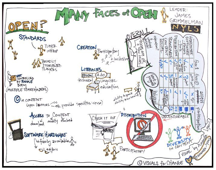 """""""The Many Faces of Open"""" by VisualsForChange.com"""