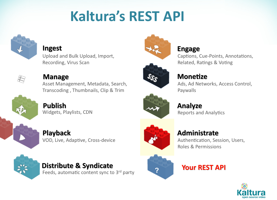 A Beginner's Guide to The Kaltura API and Top 5 FAQ (video)