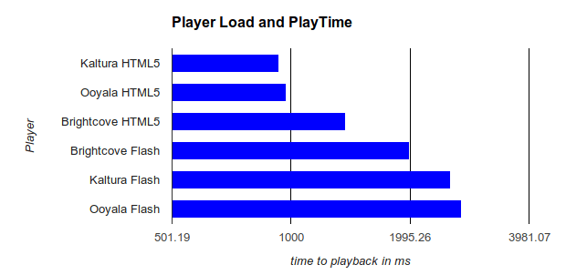 player load time