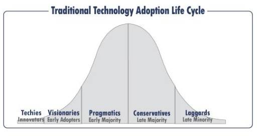 Technology adoption curve in an organization