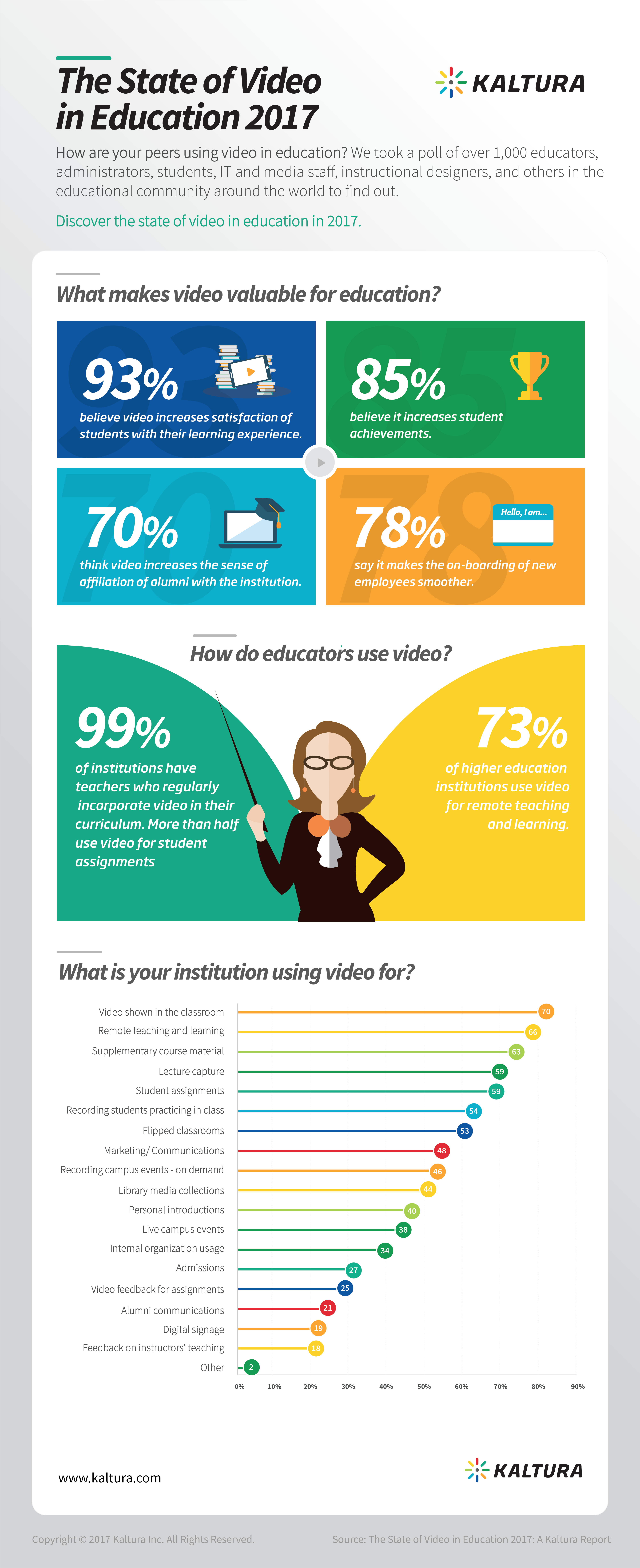 Survey results from the State of Video in Education 2017 report