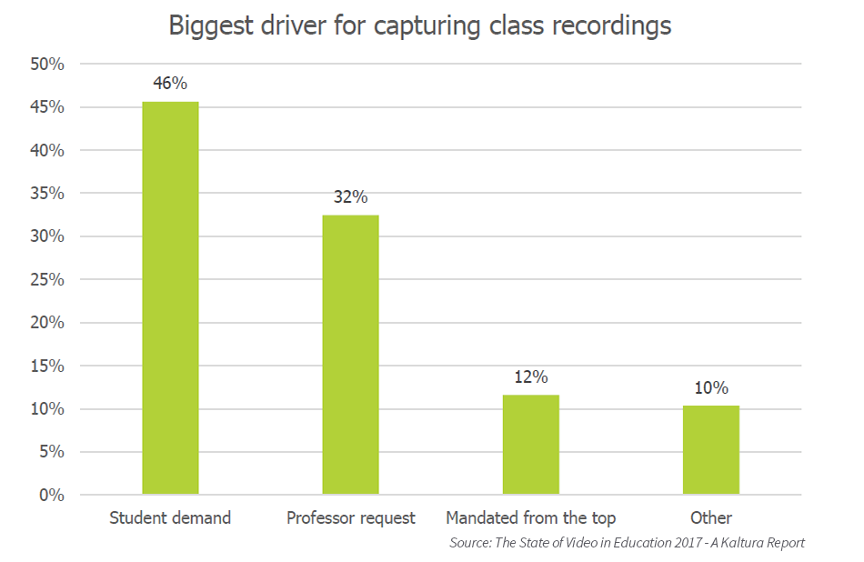 What drives lecture capture?