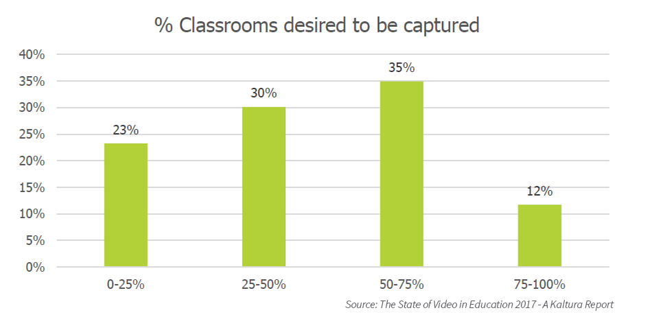 Percentage classes desired for lecture capture