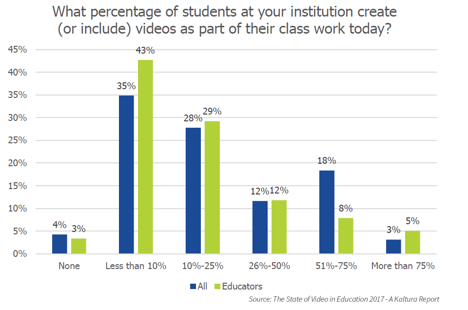students' active use of video in education