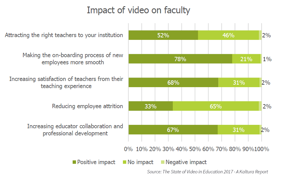 Impact of video on faculty