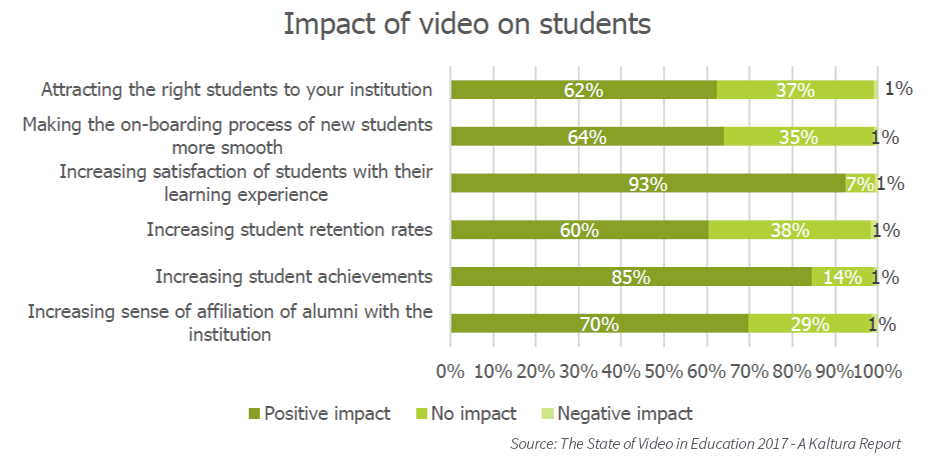 Impact of video on students