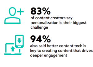 Creating video content with personalization and engagement