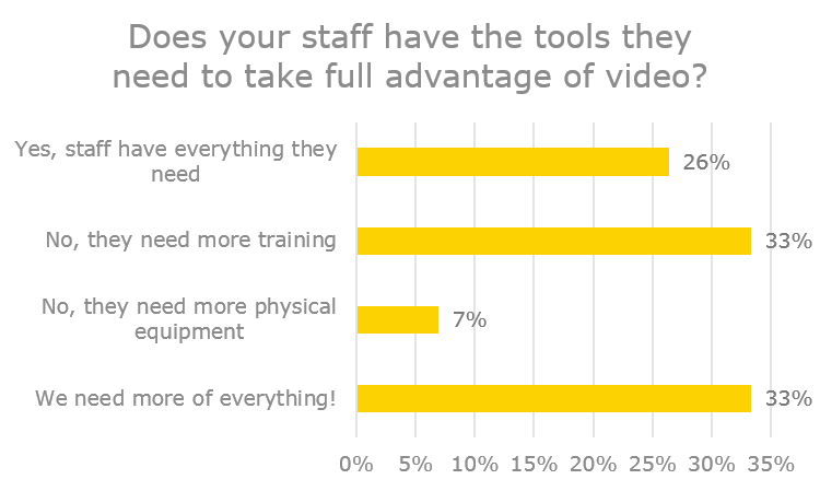 What tools do staff need to use video?