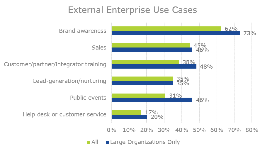 external enterprise video use cases