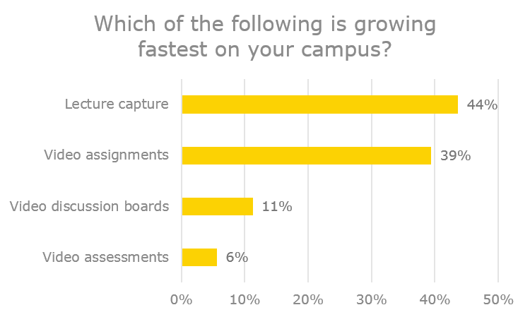 fastest growing uses of video in the classroom