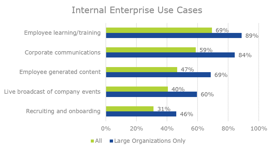 internal enterprise video use cases