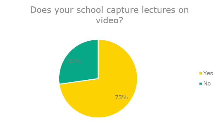 is lecture capture on video