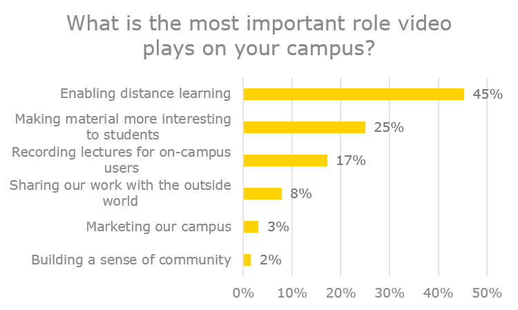 What role does video have on campus