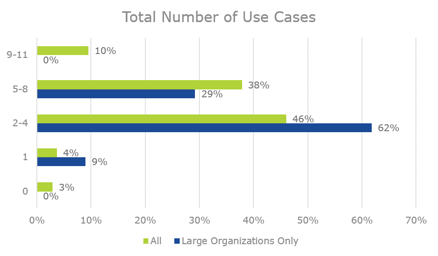 total number of video use cases