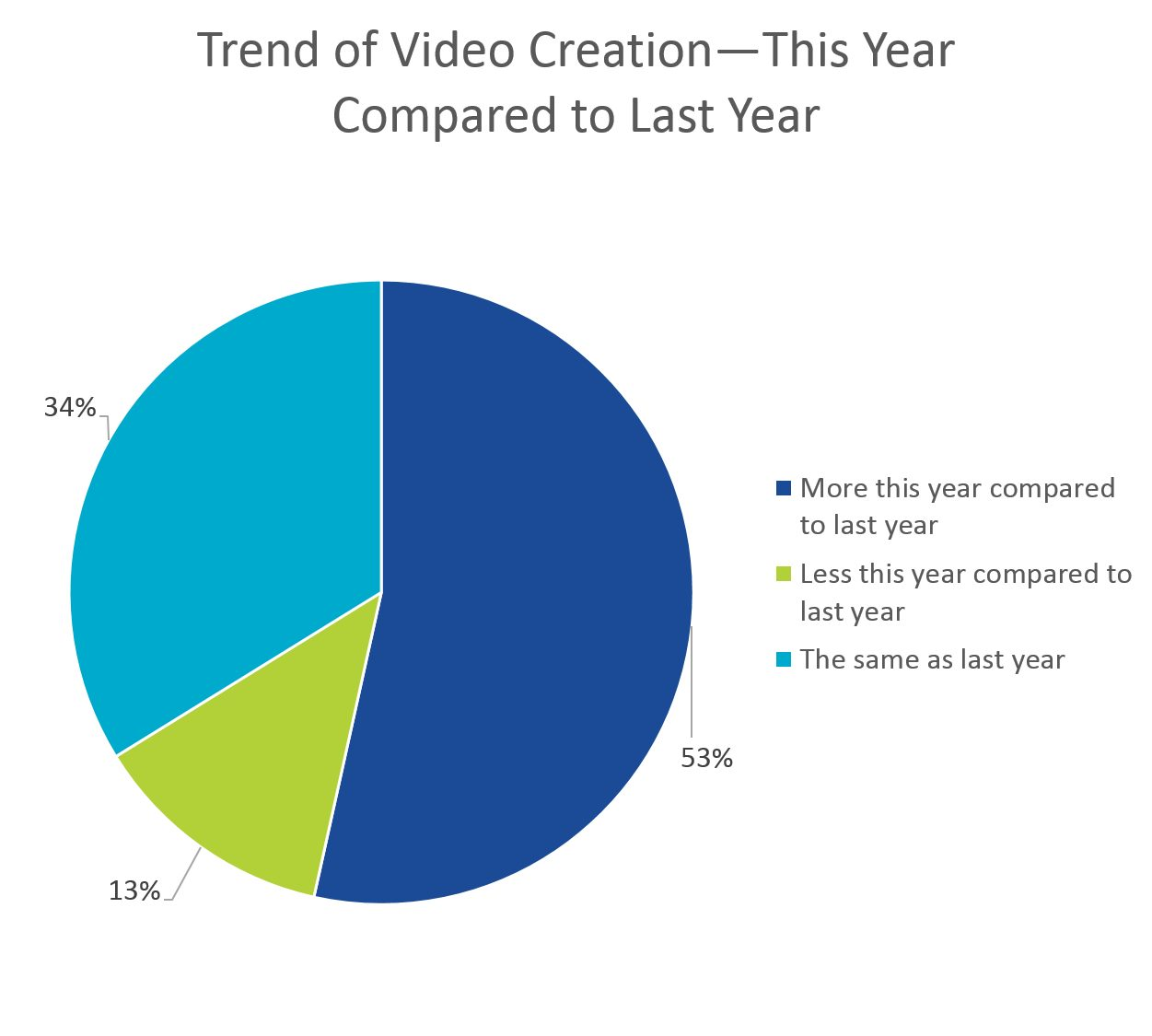 trend of video creation by employees