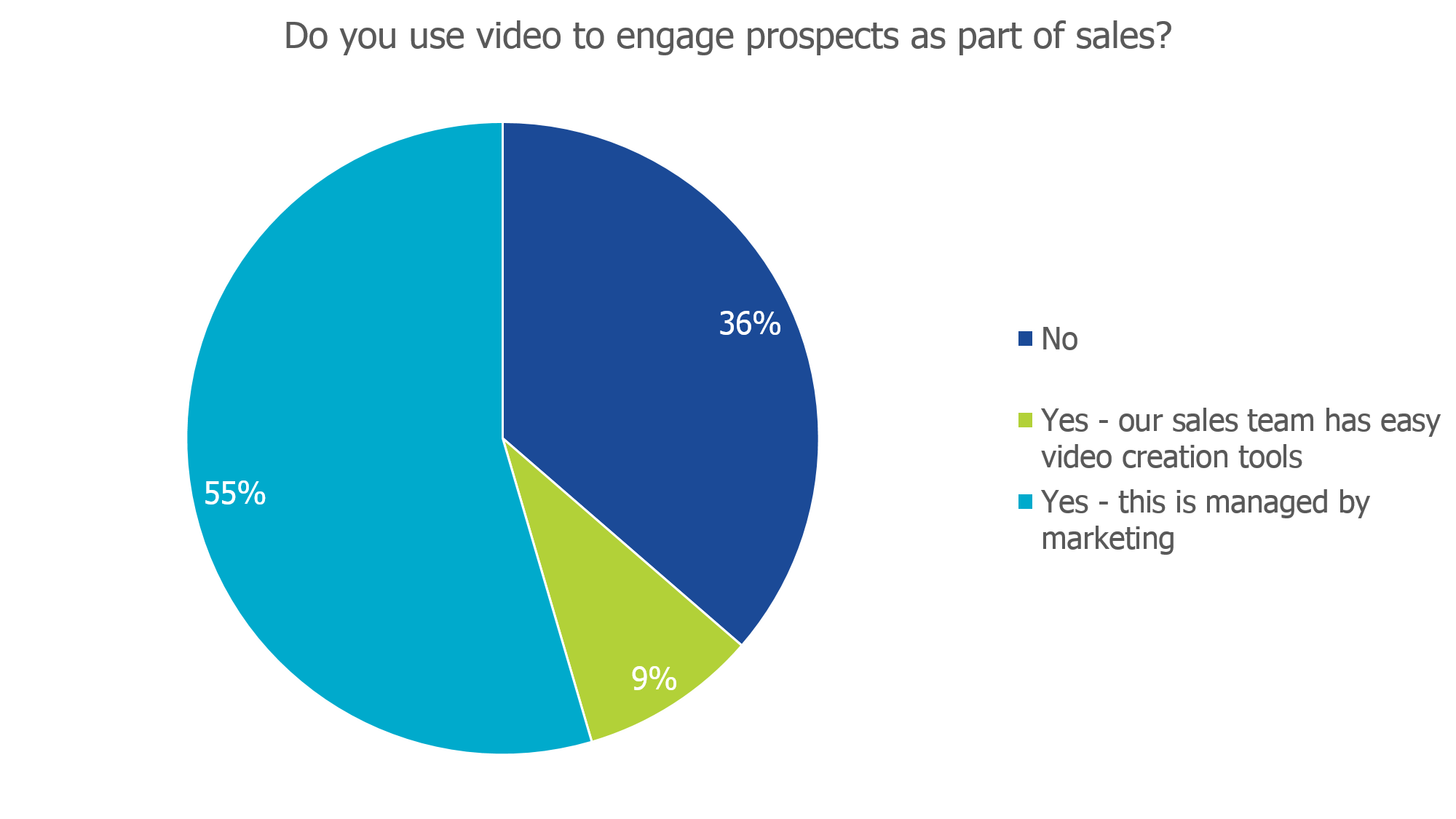 How many use video to engage prospects as part of sales