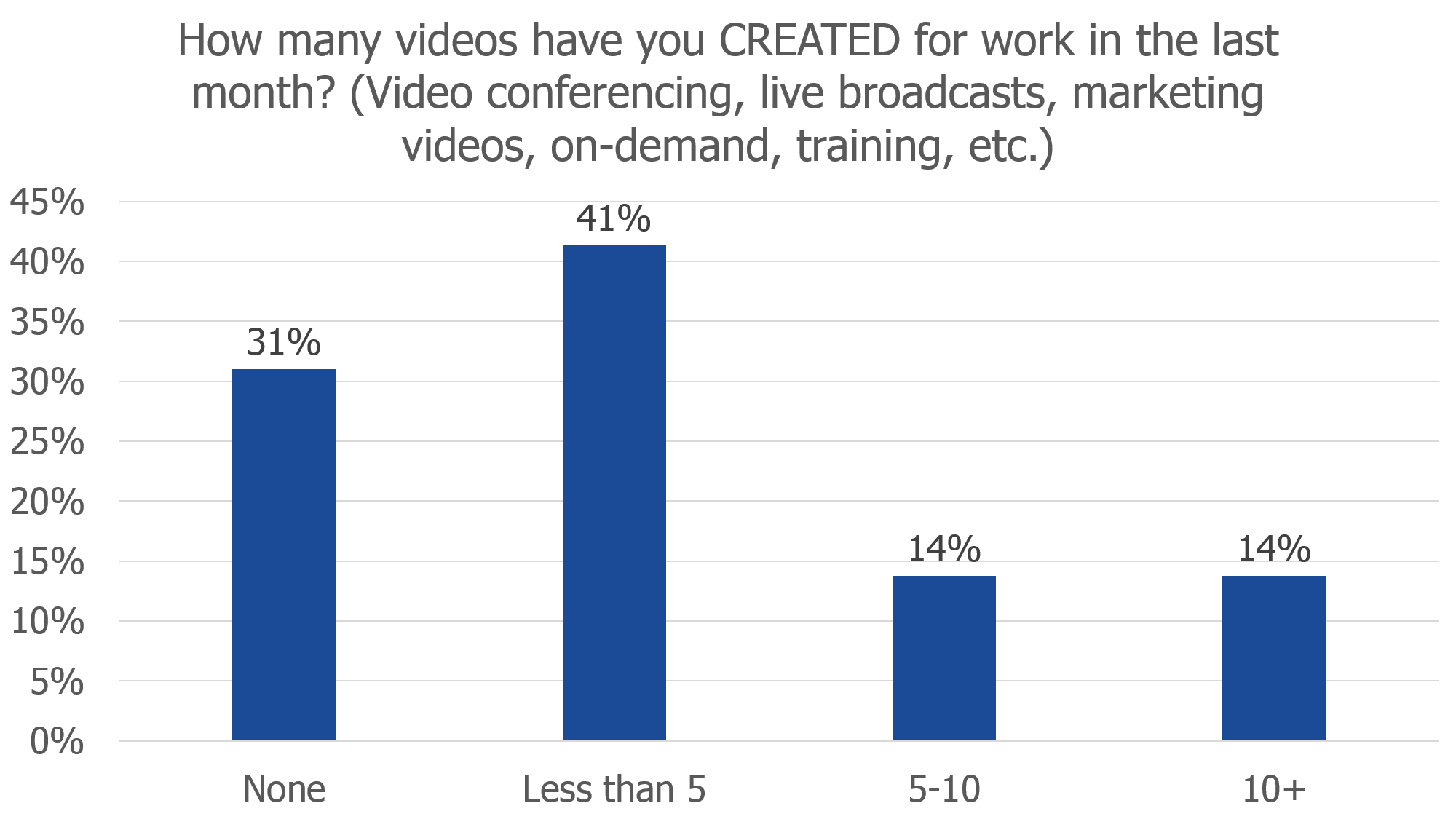 number of videos created for work
