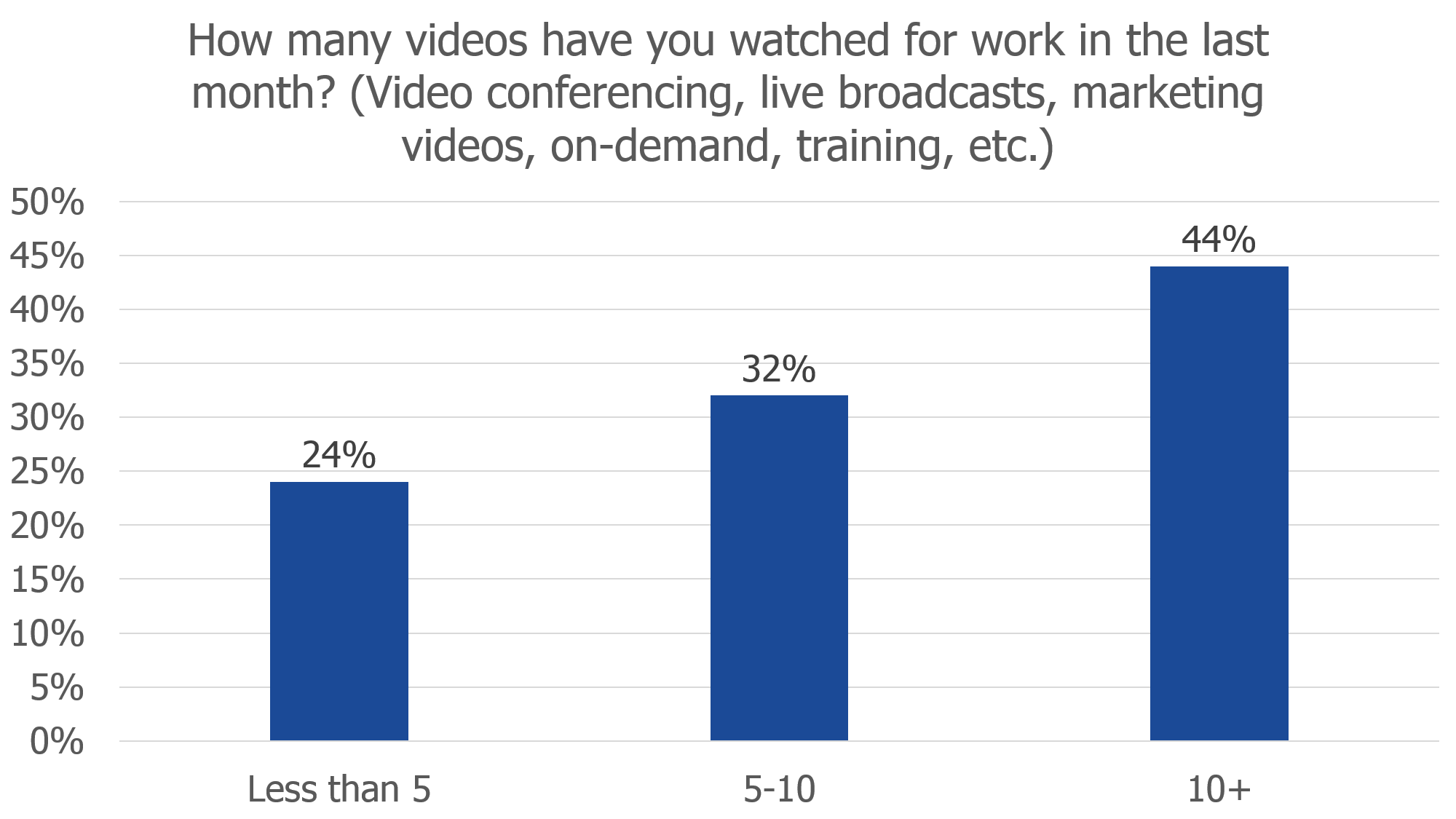 number of videos watched for work