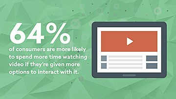 64% of consumers will spend more time watching video if given more options to interact with it