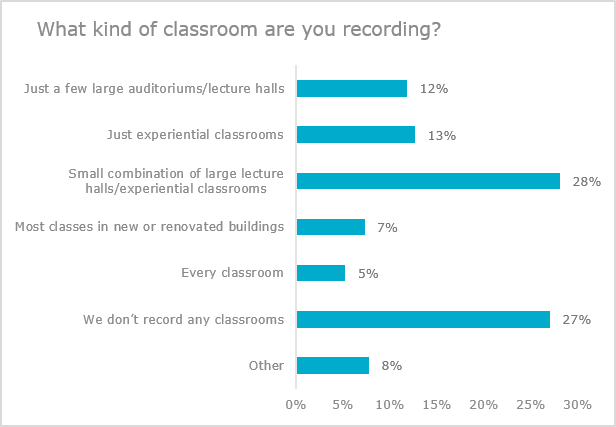 What kind of classroom are you recording