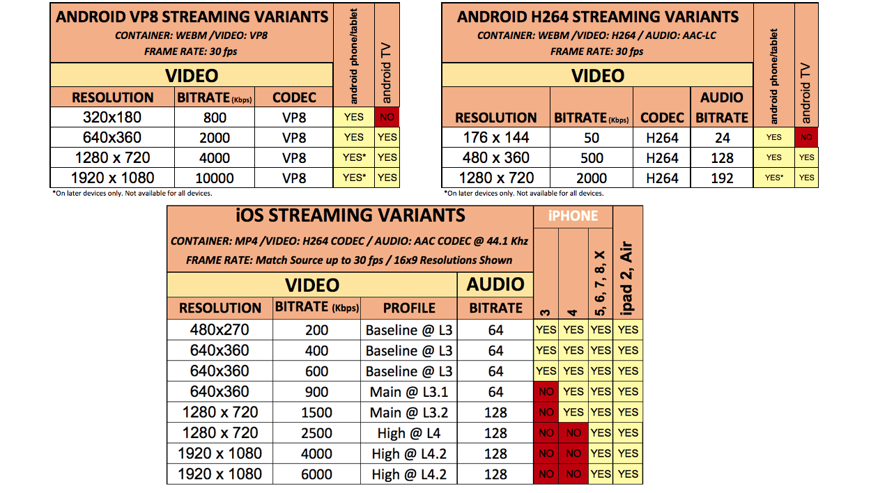 android and ioS streaming variants