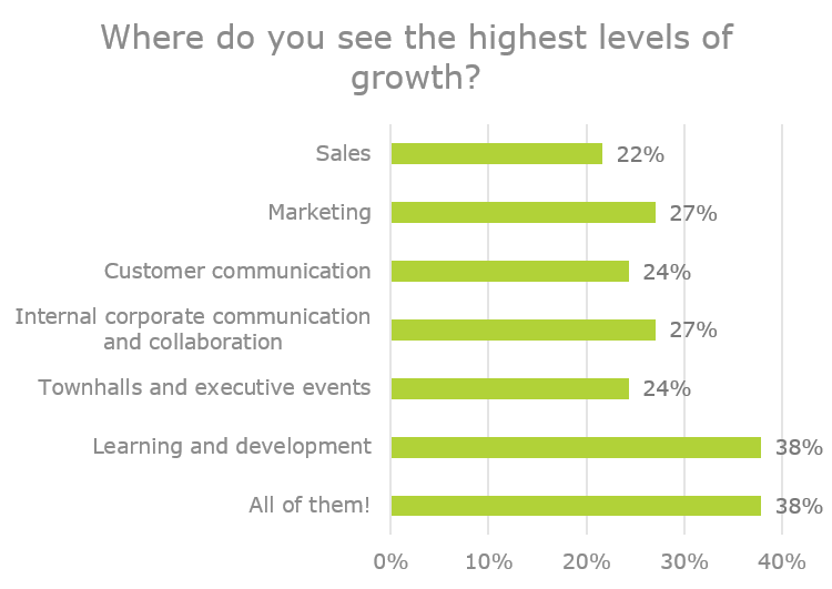 How do you see video use changing in your organization