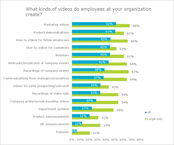 What kinds of videos do employees at your organization create