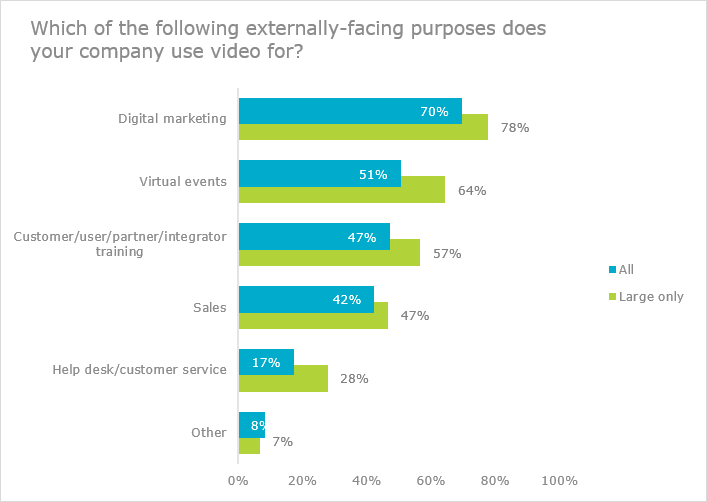 Which internally-facing purposes does your company use video for