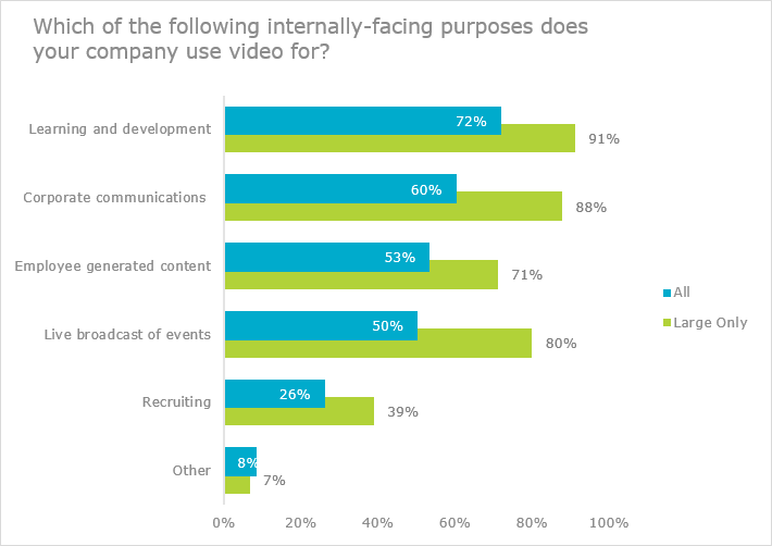 Which internally-facing purposes does your company use video for?