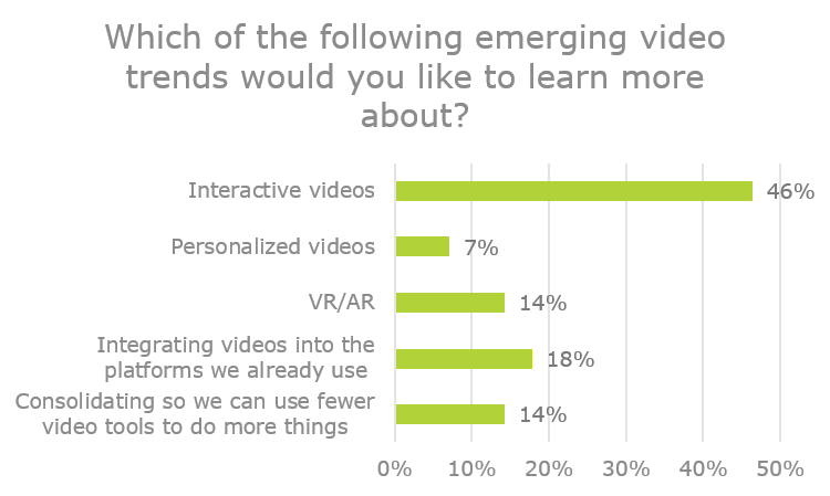 Which of the following emerging video trends would you like to learn more about