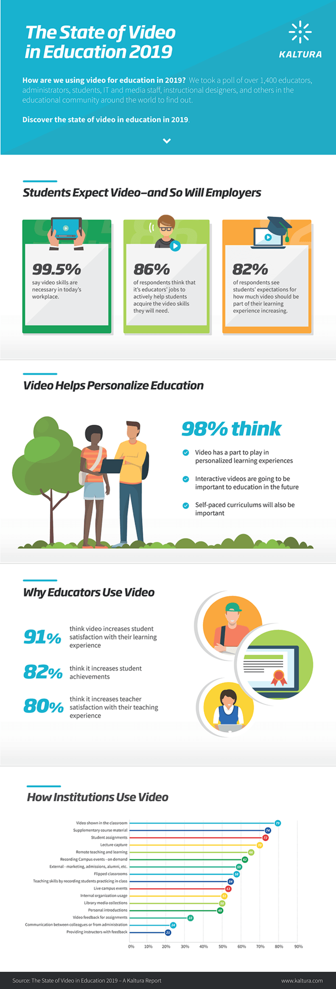 Infographic of the results of the State of Video in Education 2019 survey