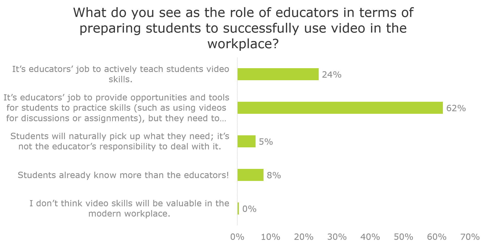 What is the role of educators in terms of preparing students to successfully use video in the workplace