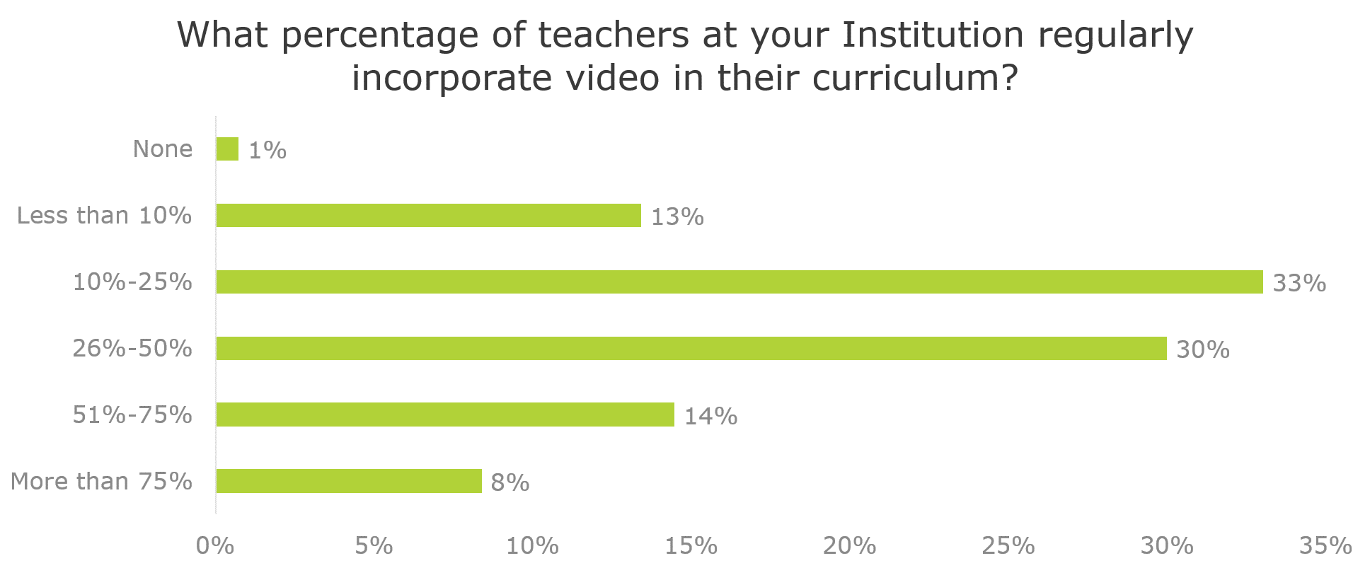 What percentage of teachers at your institution regular incorporate video in their curriculum
