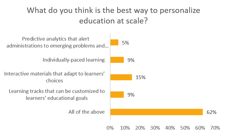 best way to personalize education at scale