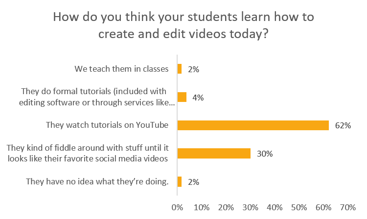 how do students learn to create and edit videos