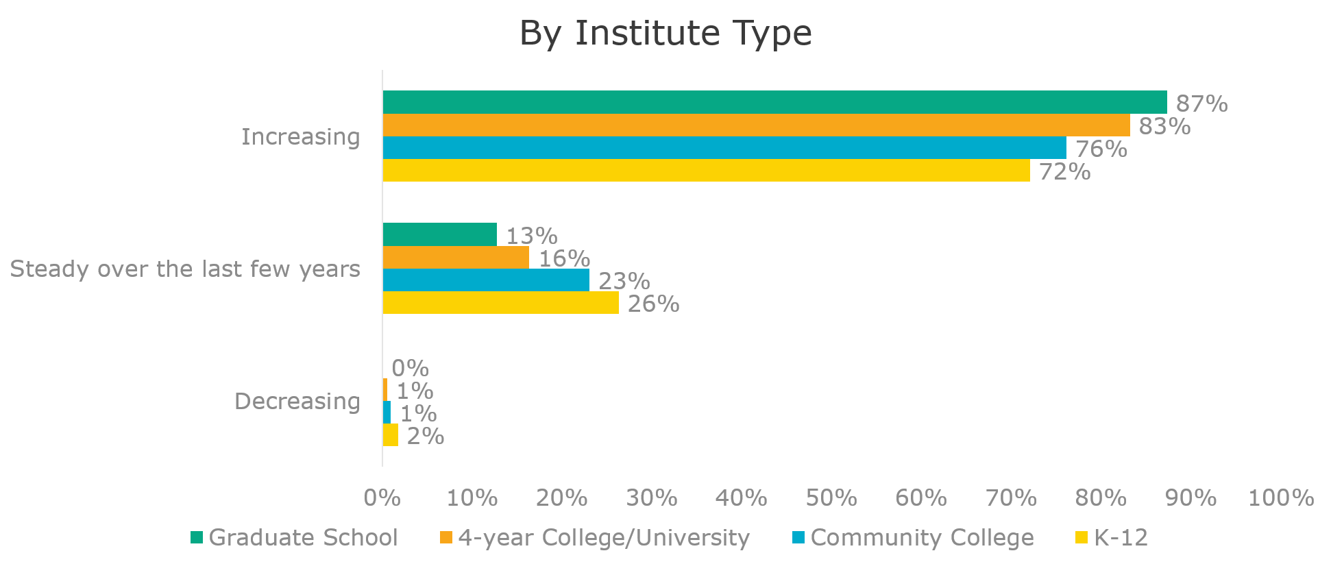 trend in student expectations by institution type