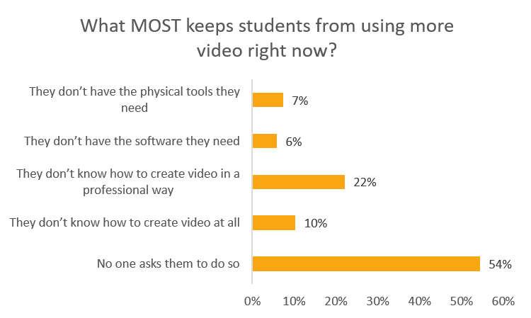 what keeps students from using more video