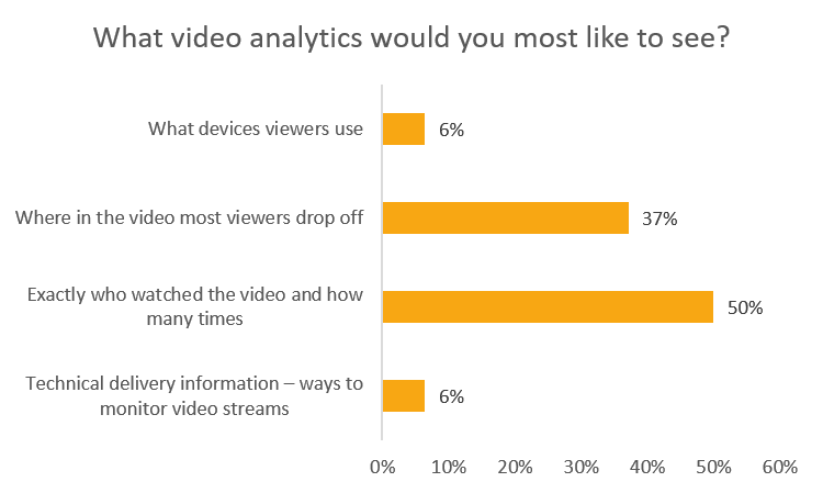 what video analytics would you most like to see