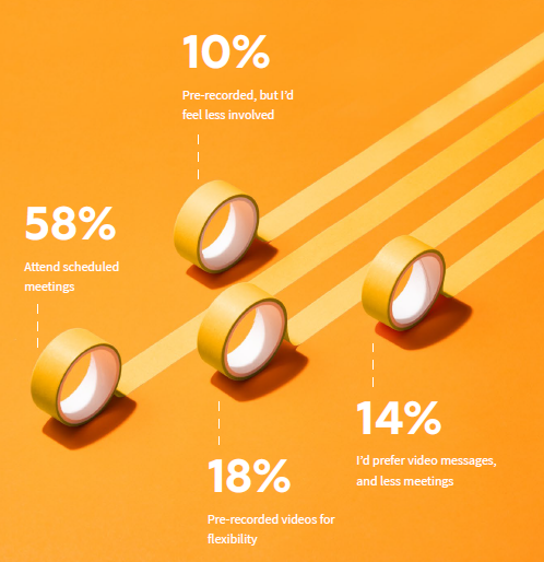 58% prefer scheduled meetings, 30% prefer pre-recorded videos