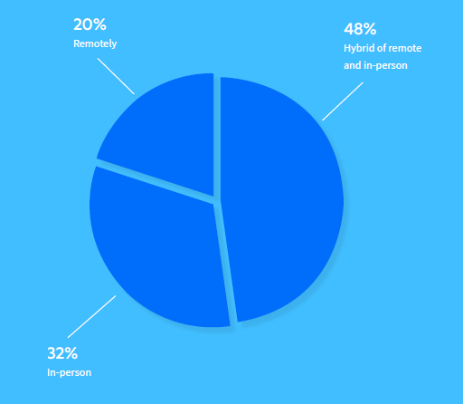 graph showing the majority (68%) employees want to have a hybrid remote and in-person model moving forward