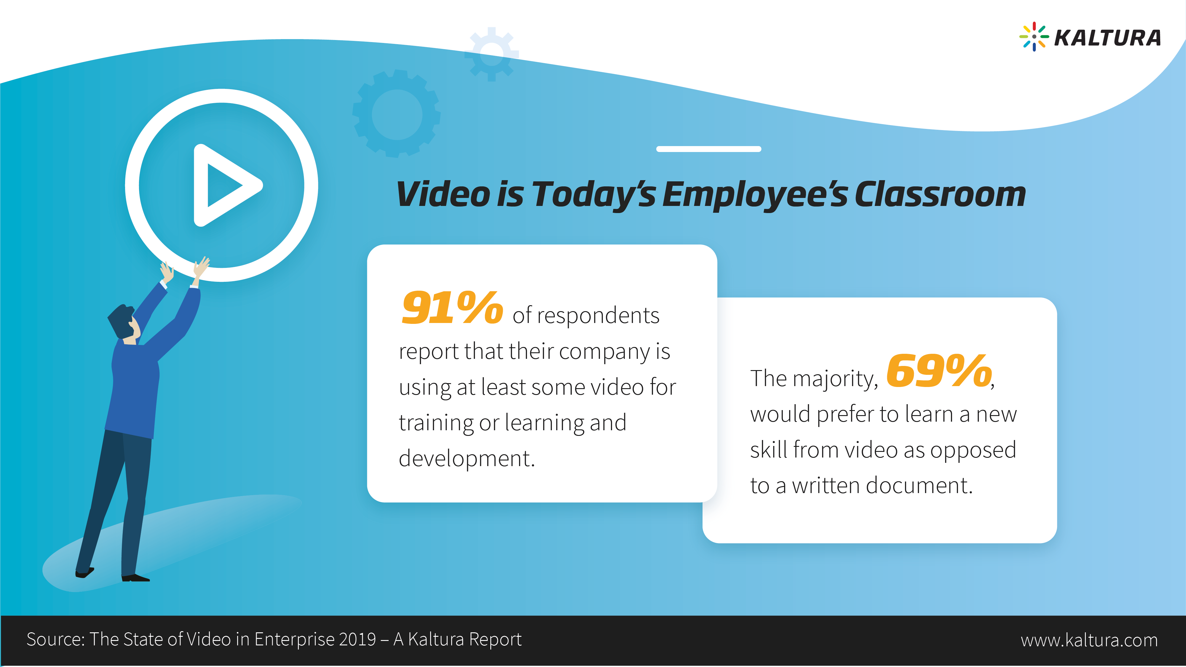 infographic showing how employees prefer video for learning and development