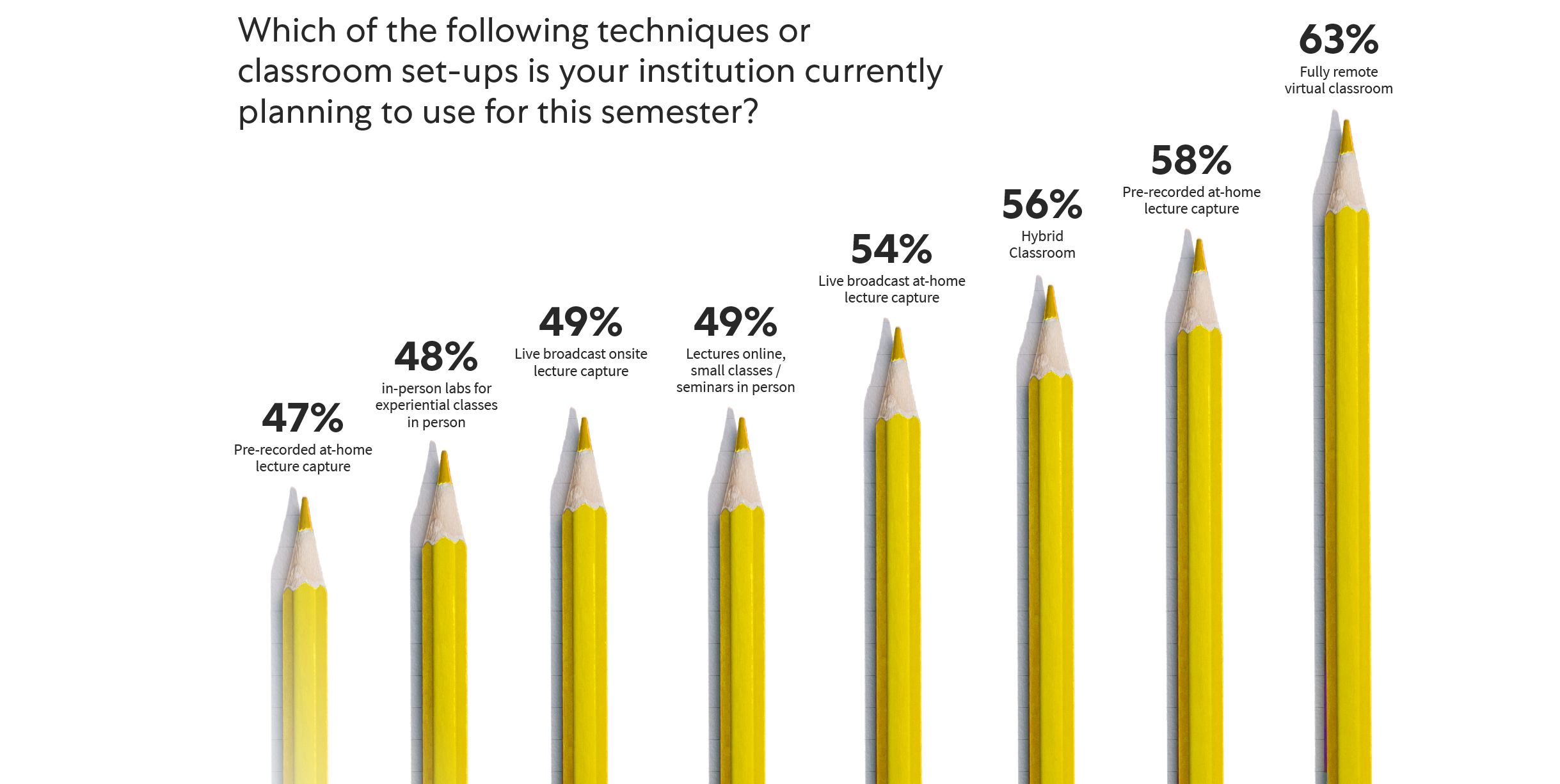 graph of different approaches to hybrid and remote learning in fall 2020