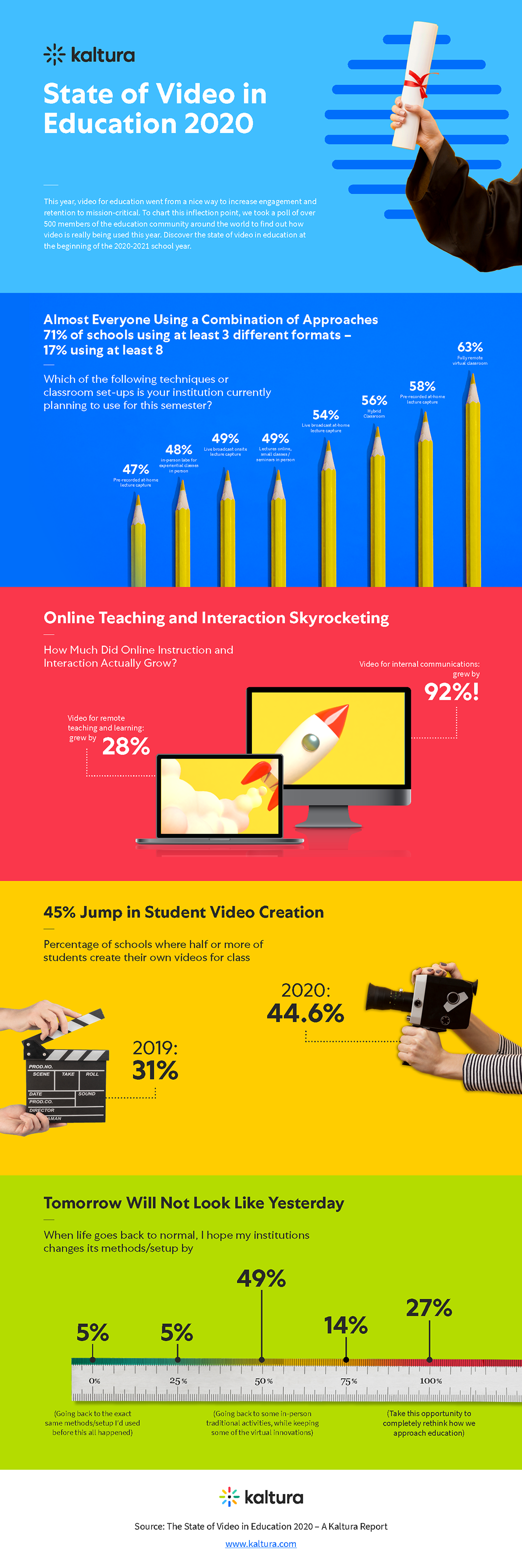 survey results about how educators use video for education in fall 2020