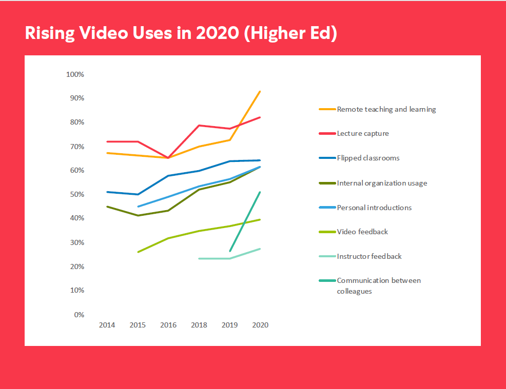 which ways of using video for education go up in fall 2020