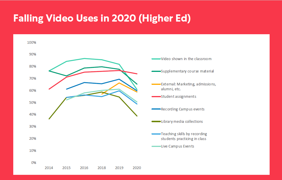 decreasing popularity of broadcasting live campus events in 2020
