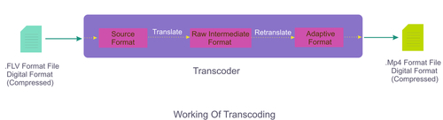 How transcoding works